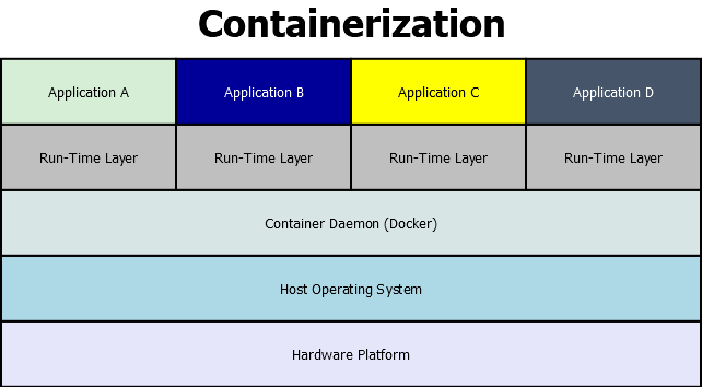 The containerization stack.