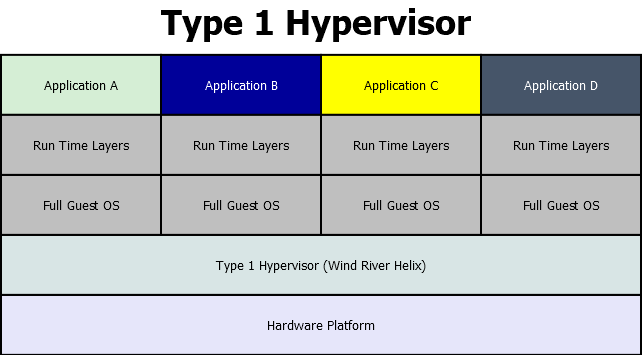 The Type 1 Hypervisor Stack.
