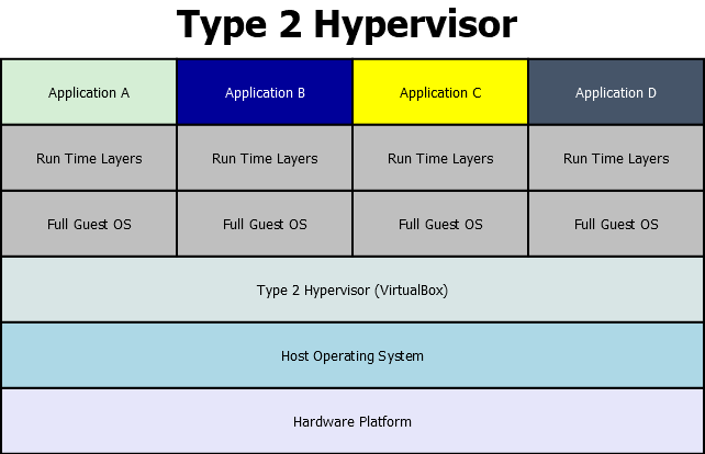 The Type 2 Hypervisor Stack.